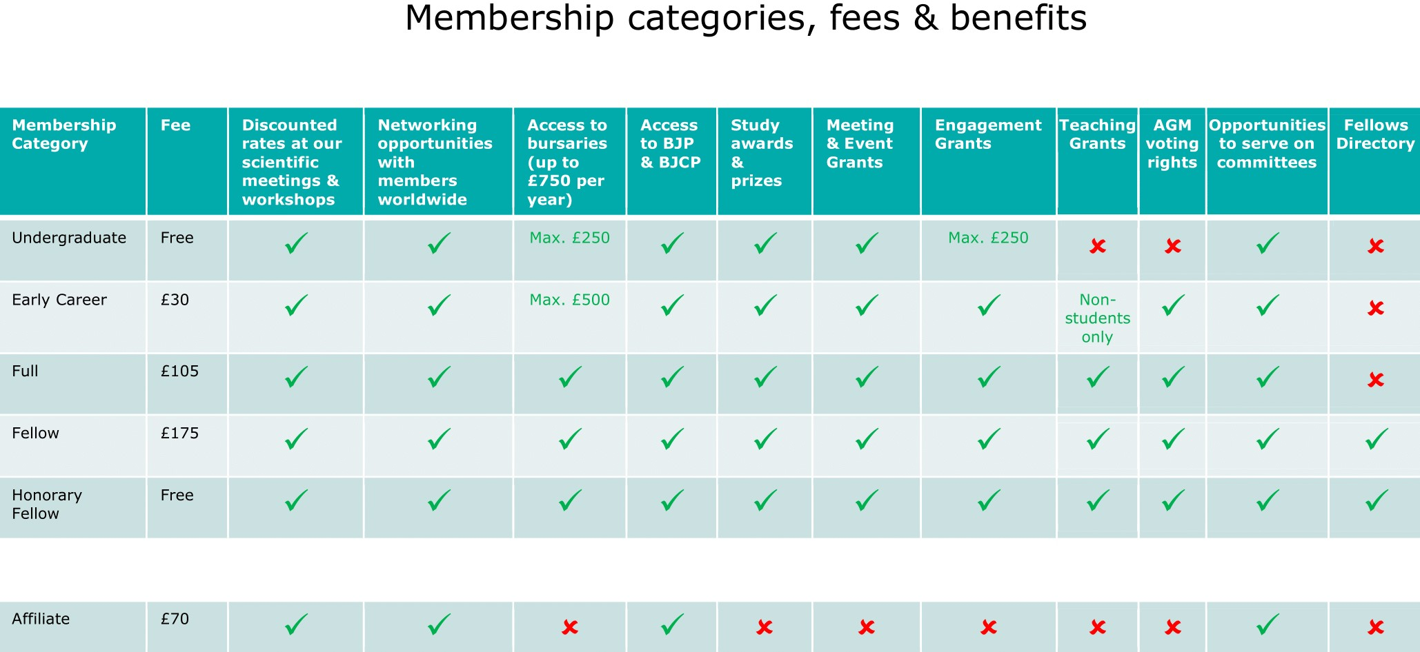 Membership-categories-fees-benefits-final.jpg